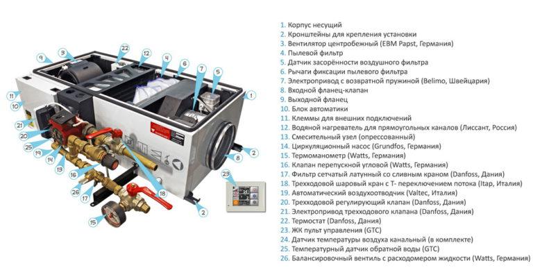 Вентиляционная установка Лиссант сер. BaseLine BL-6/P-4,0 П1 (L=11560 м3/ч; Р=500 Па)